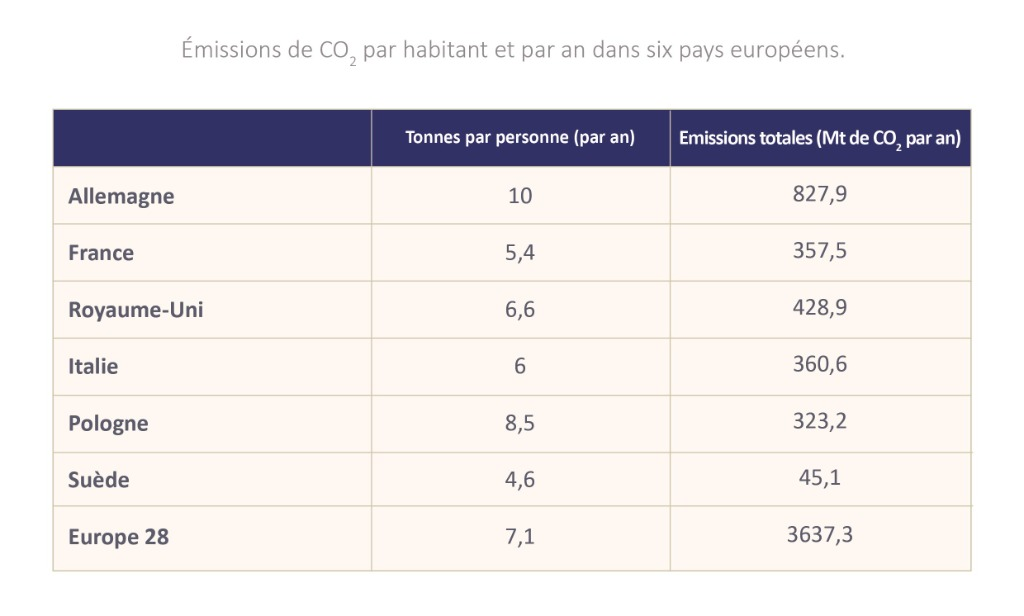 tableau_evolution_co2_en_europe.jpg